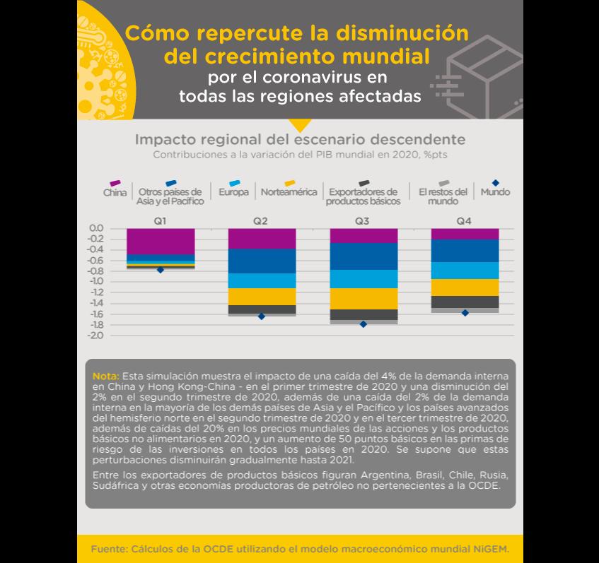 Coronavirus Y Comercio Internacional Efectos Oportunidades