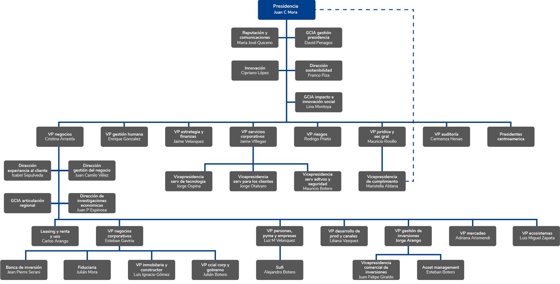 Gobierno Corporativo Para Una Banca Más Humana