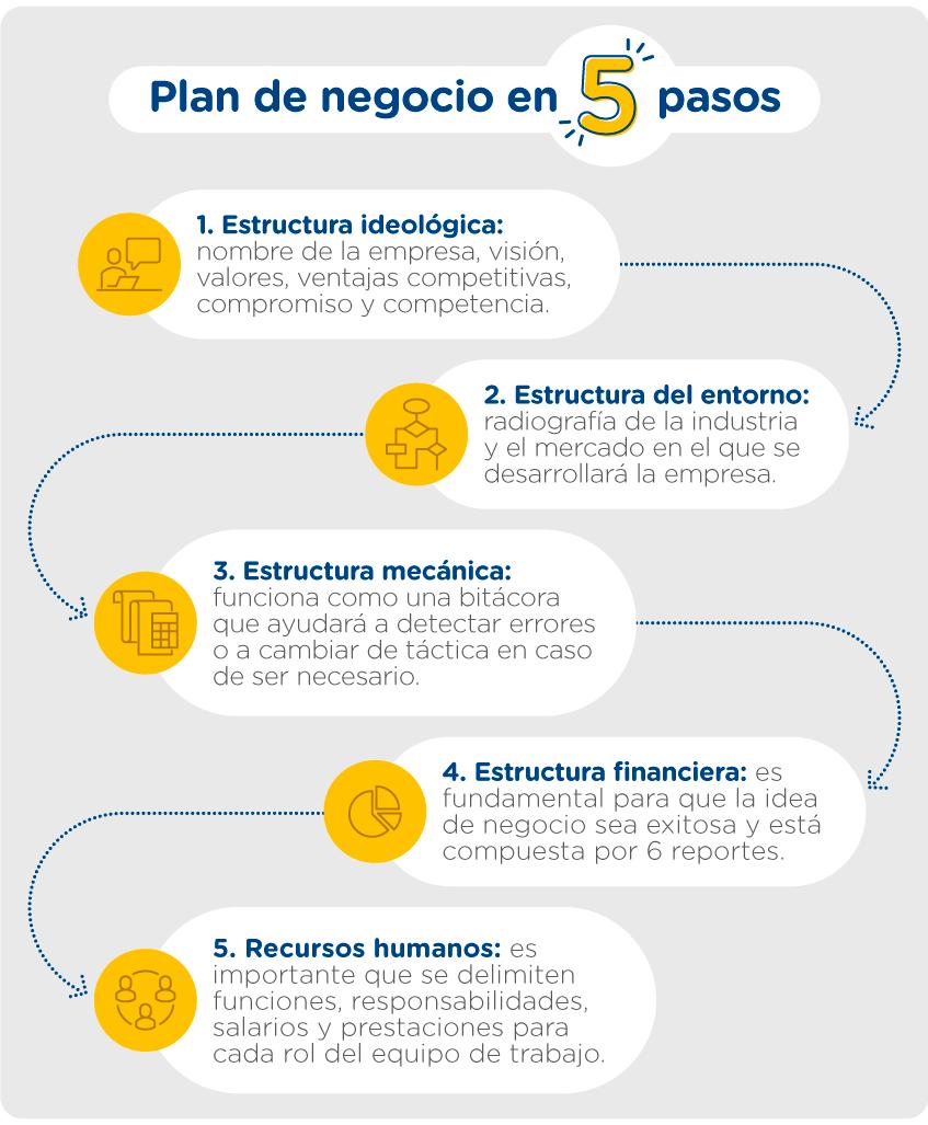 cómo hacer un plan de negocios en 5 pasos